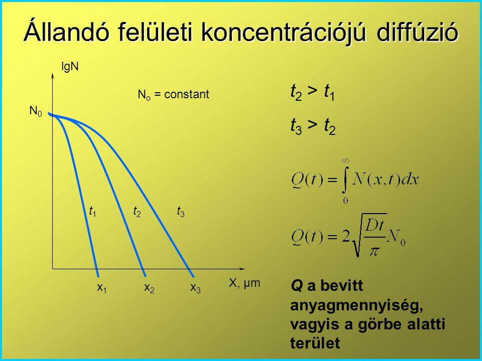 Állandó felületi koncentrációjú diffúzió
