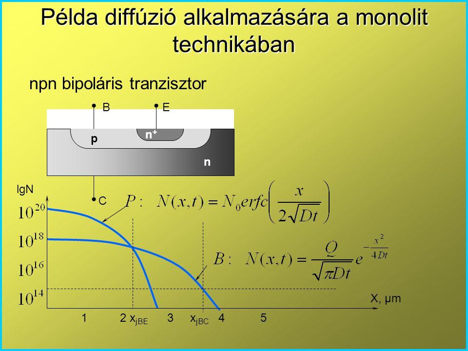 Példa diffúzió alkalmazására a monolit technikában