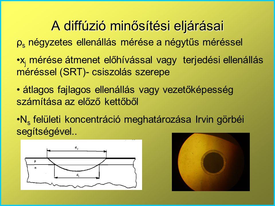 A diffúzió minősítési eljárásai