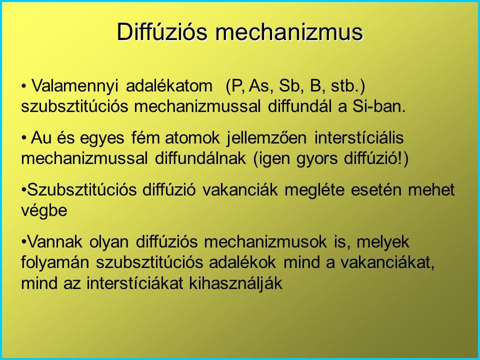 Diffúziós mechanizmus