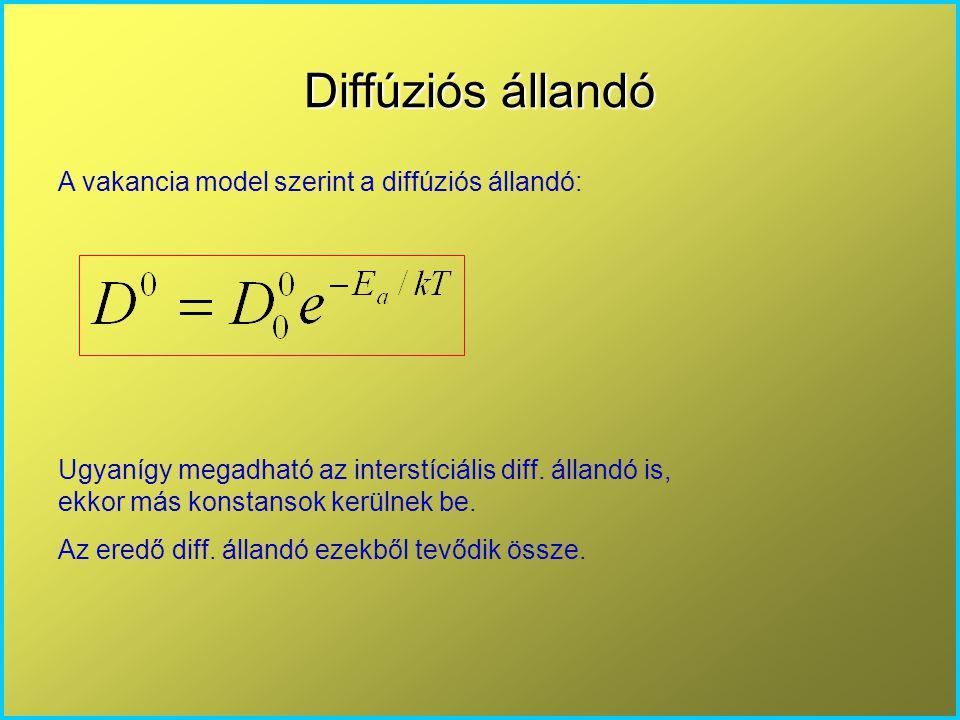Diffúziós állandó A vakancia model szerint a diffúziós állandó: