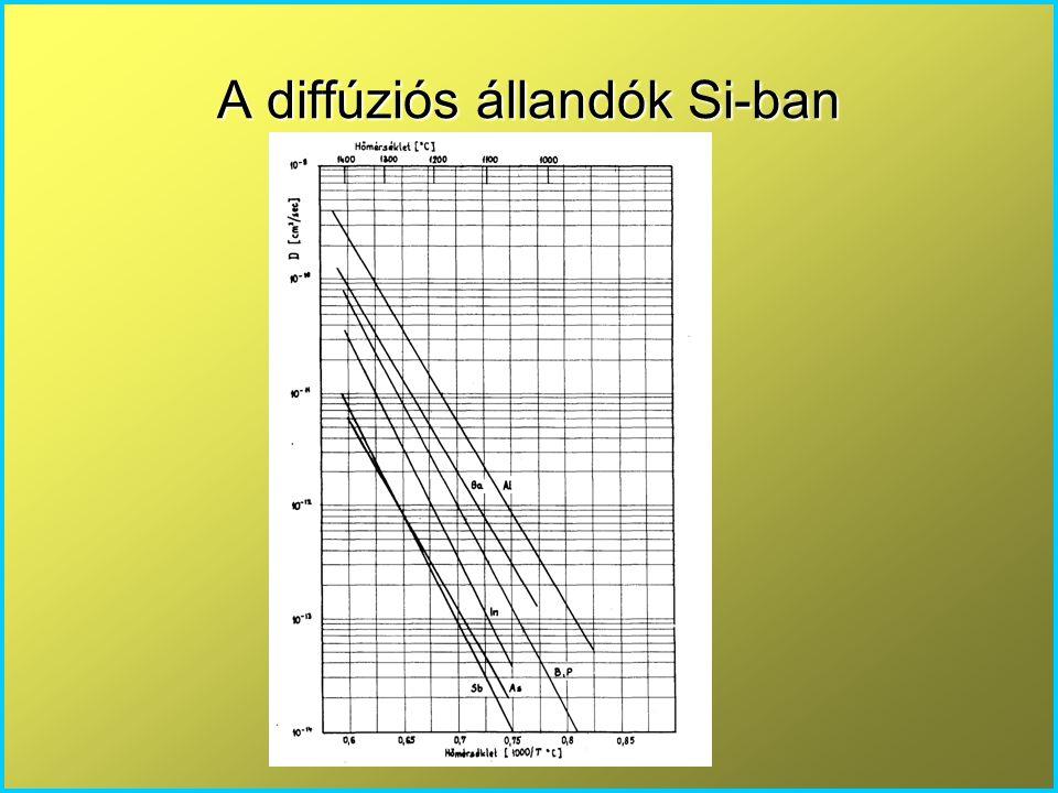 A diffúziós állandók Si-ban