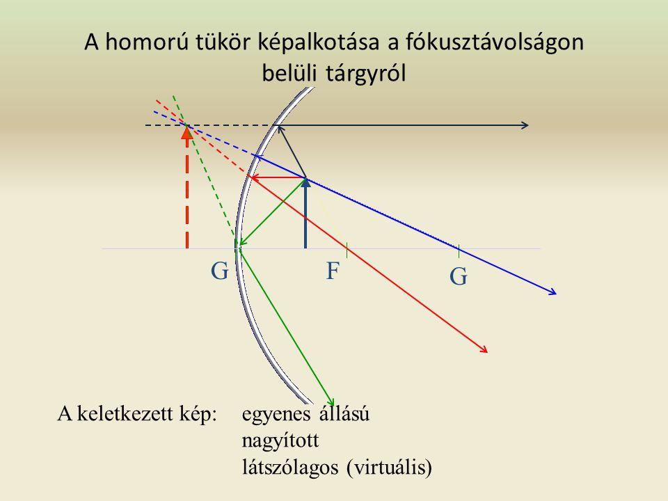 A homorú tükör képalkotása a fókusztávolságon belüli tárgyról