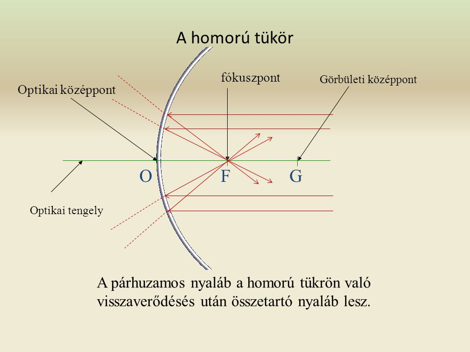 A homorú tükör fókuszpont. Görbületi középpont. Optikai középpont. O. F. G. Optikai tengely.