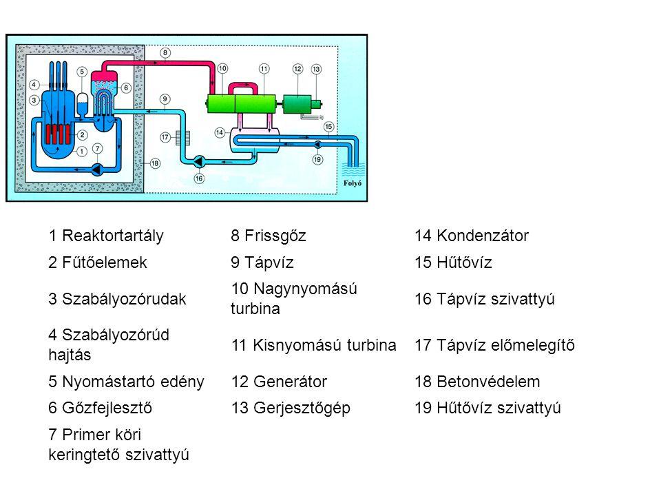 1 Reaktortartály 8 Frissgőz. 14 Kondenzátor. 2 Fűtőelemek. 9 Tápvíz. 15 Hűtővíz. 3 Szabályozórudak.