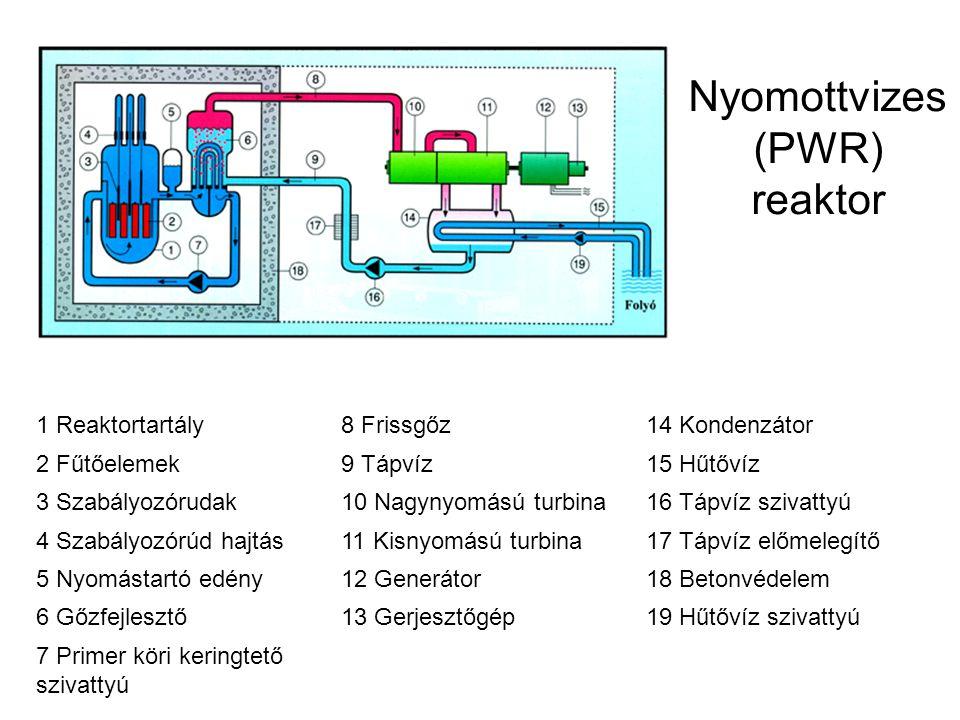 Nyomottvizes (PWR) reaktor