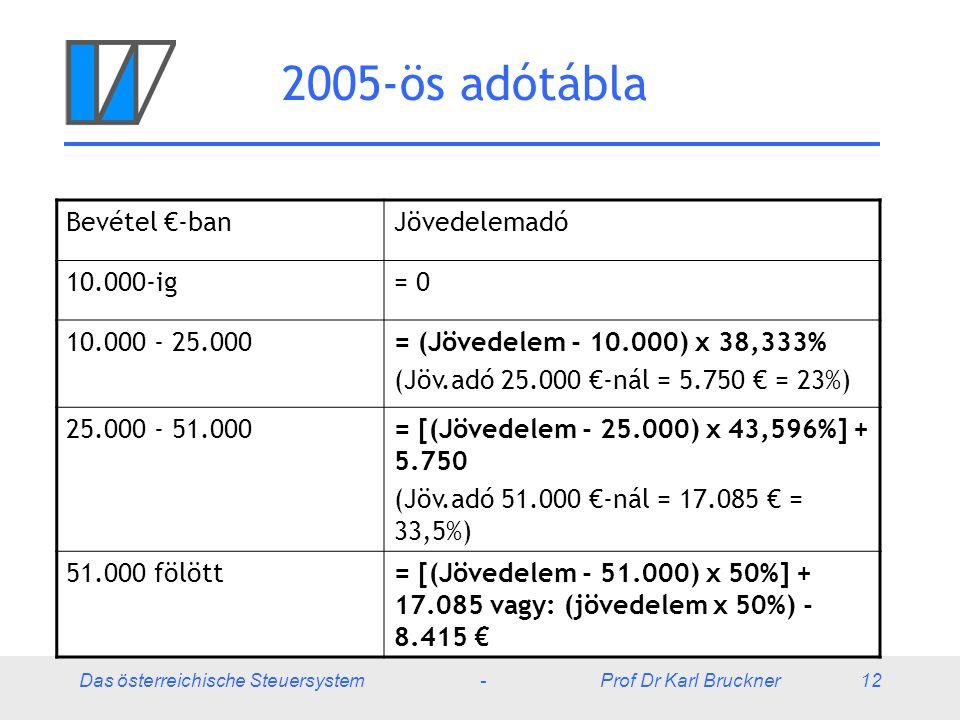 2005-ös adótábla Bevétel €-ban Jövedelemadó 10.000-ig = 0