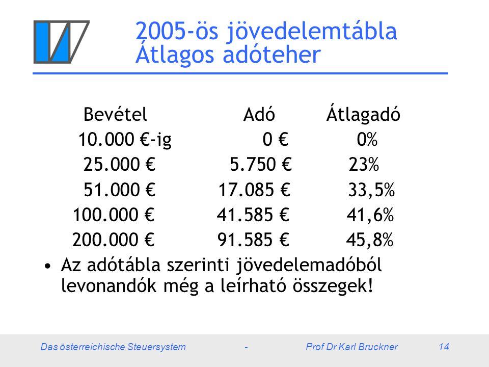 2005-ös jövedelemtábla Átlagos adóteher