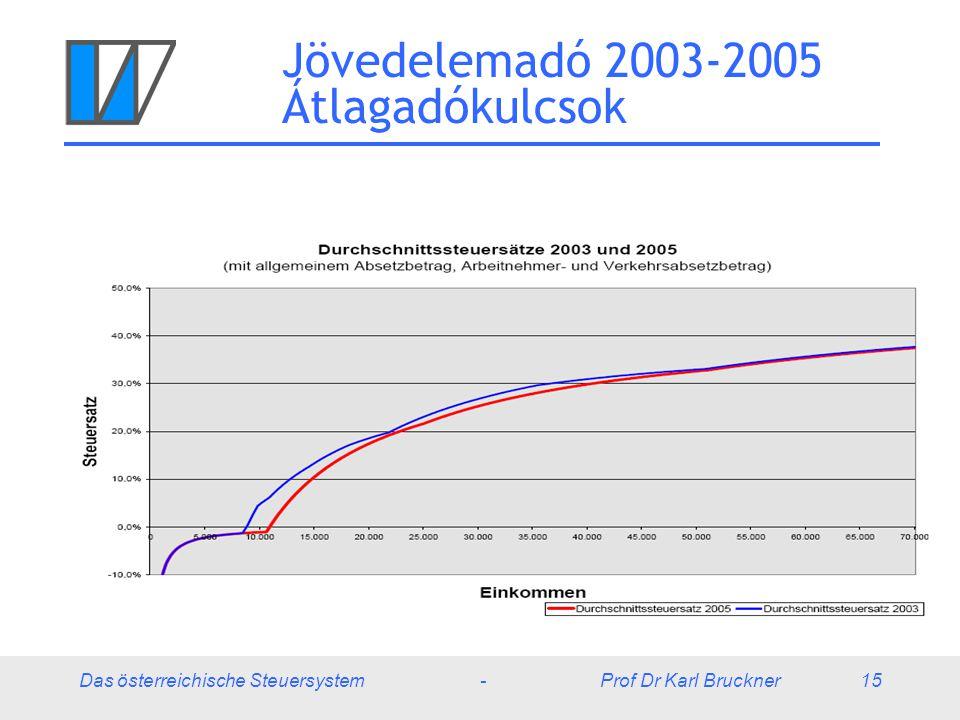 Jövedelemadó 2003-2005 Átlagadókulcsok