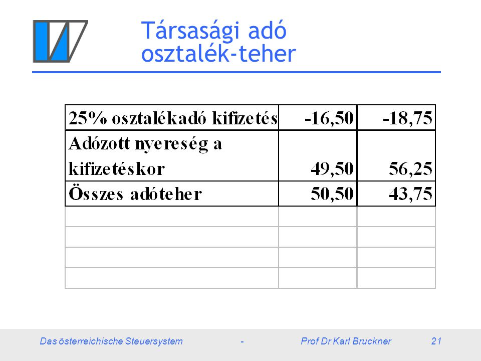 Társasági adó osztalék-teher