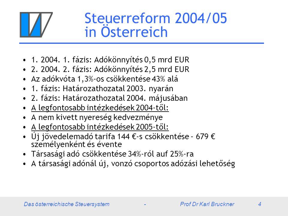 Steuerreform 2004/05 in Österreich