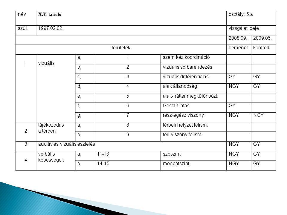 név X.Y. tanuló. osztály: 5.a. szül. 1997.02.02. vizsgálat ideje. 2008.09. 2009.05. területek.