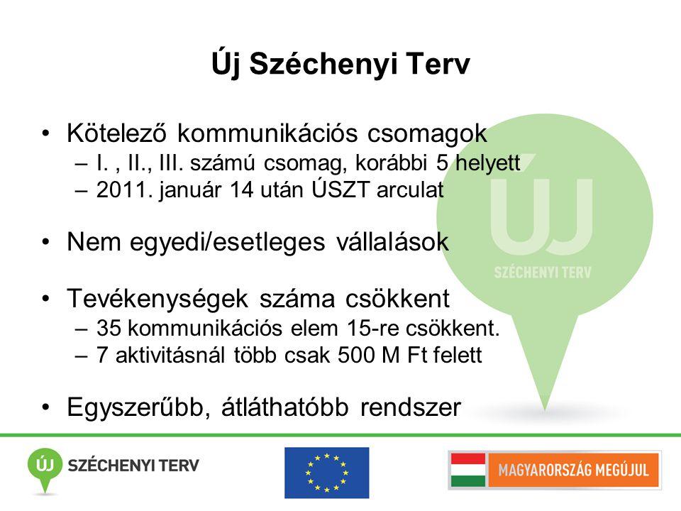 Új Széchenyi Terv Kötelező kommunikációs csomagok