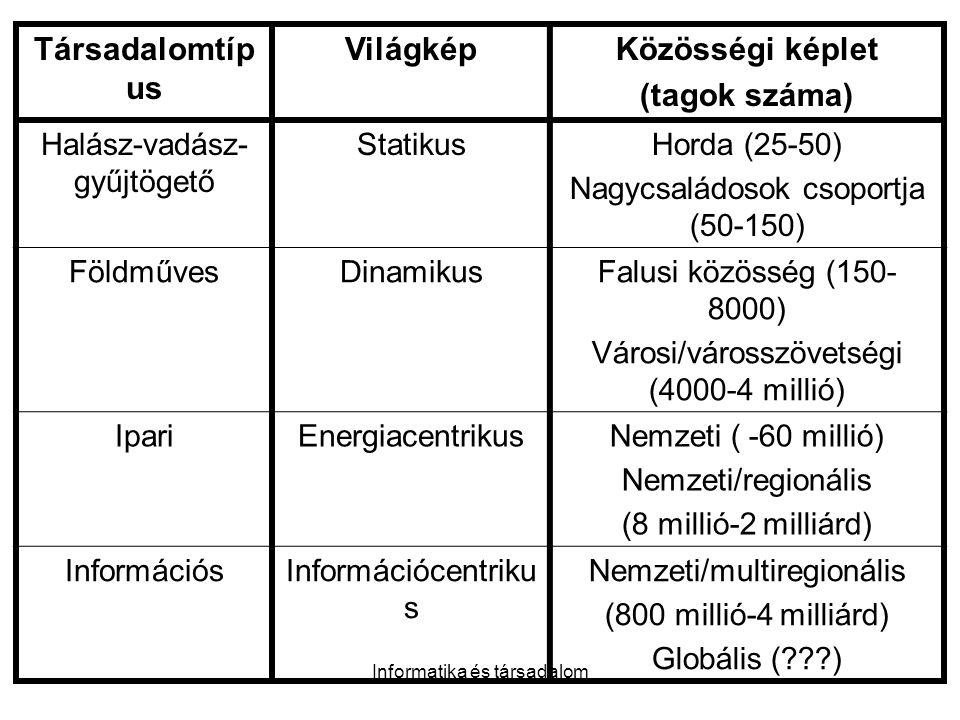 Társadalomtípus Világkép Közösségi képlet (tagok száma)