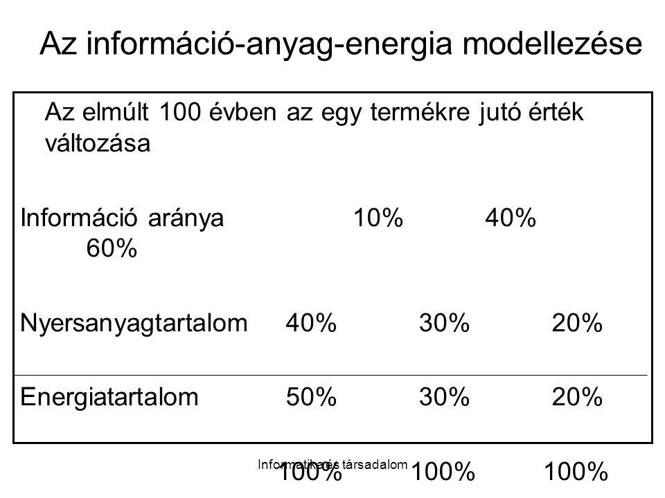 Az információ-anyag-energia modellezése