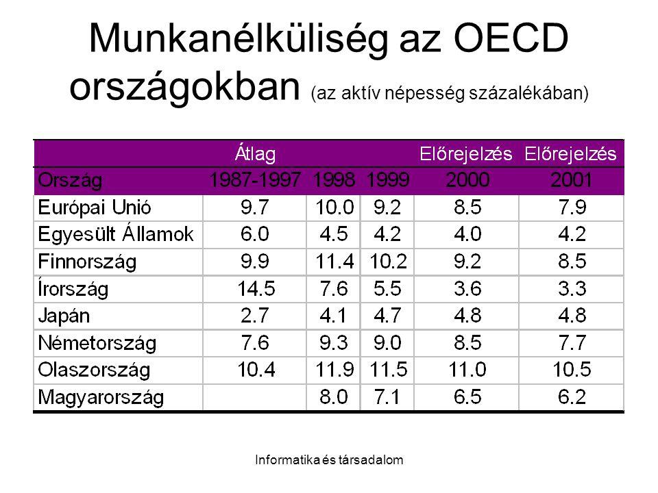 Munkanélküliség az OECD országokban (az aktív népesség százalékában)