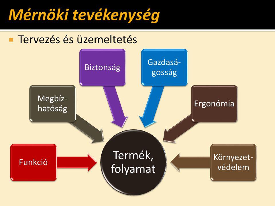 Mérnöki tevékenység Termék, folyamat Tervezés és üzemeltetés