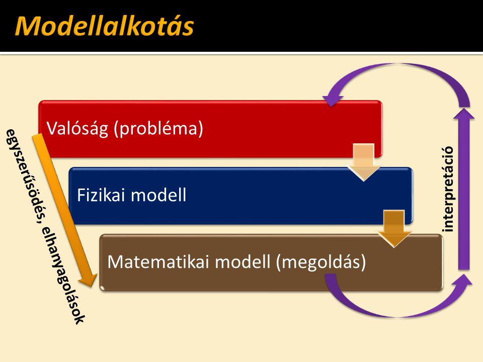 Modellalkotás Valóság (probléma) Fizikai modell