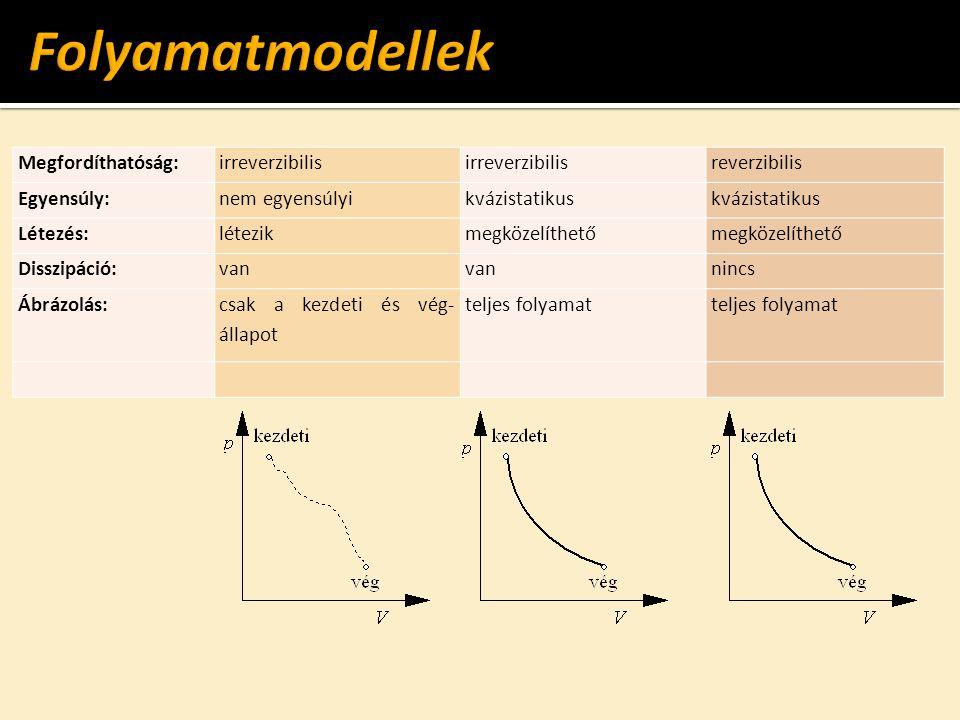 Folyamatmodellek Megfordíthatóság: irreverzibilis reverzibilis
