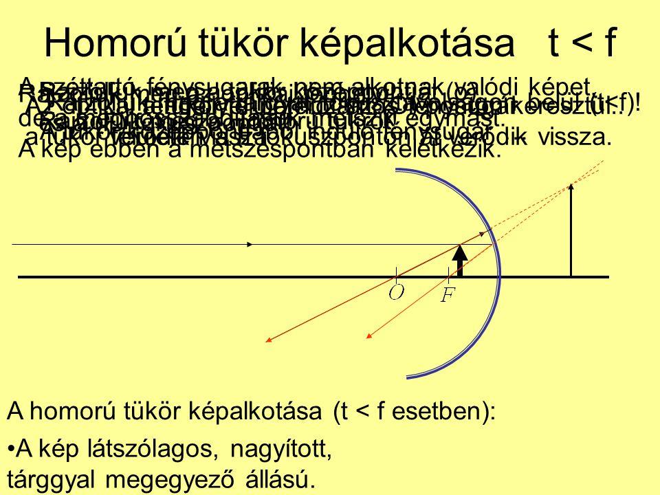 Homorú tükör képalkotása t < f