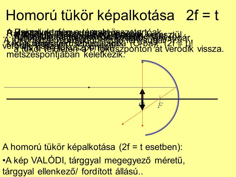 Homorú tükör képalkotása 2f = t