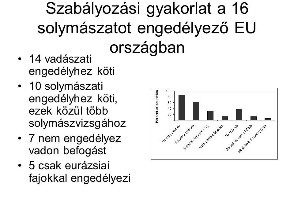 Szabályozási gyakorlat a 16 solymászatot engedélyező EU országban
