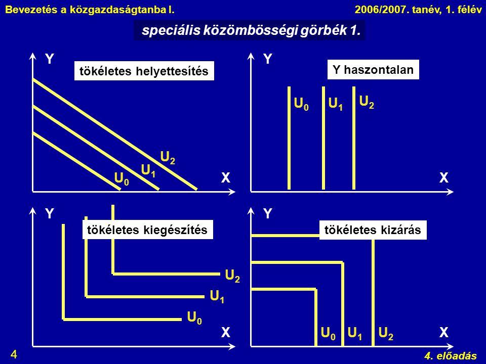 speciális közömbösségi görbék 1.