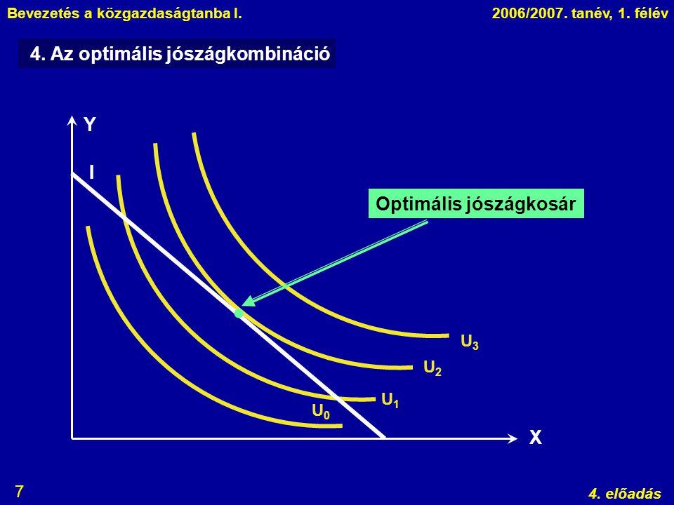  4. Az optimális jószágkombináció Y I Optimális jószágkosár X U3 U2