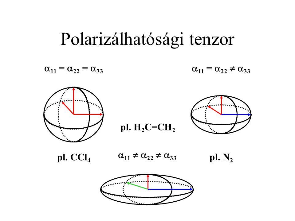 Polarizálhatósági tenzor