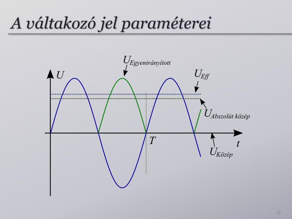 A váltakozó jel paraméterei