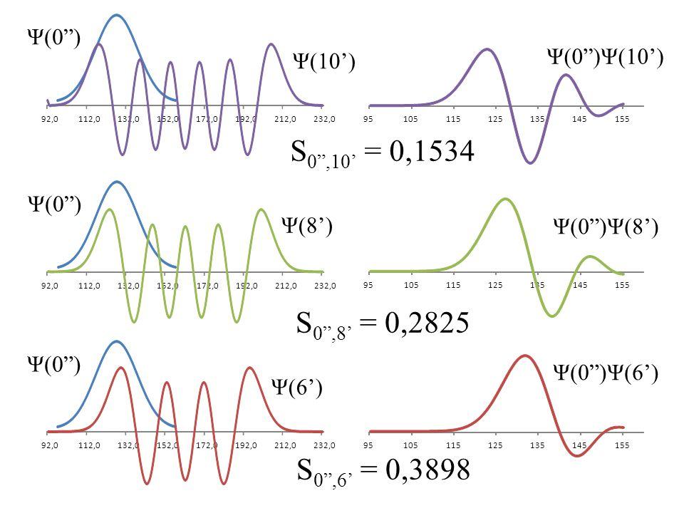 S0 ,10' = 0,1534 S0 ,8' = 0,2825 S0 ,6' = 0,3898 Ψ(0 ) Ψ(0 )Ψ(10')