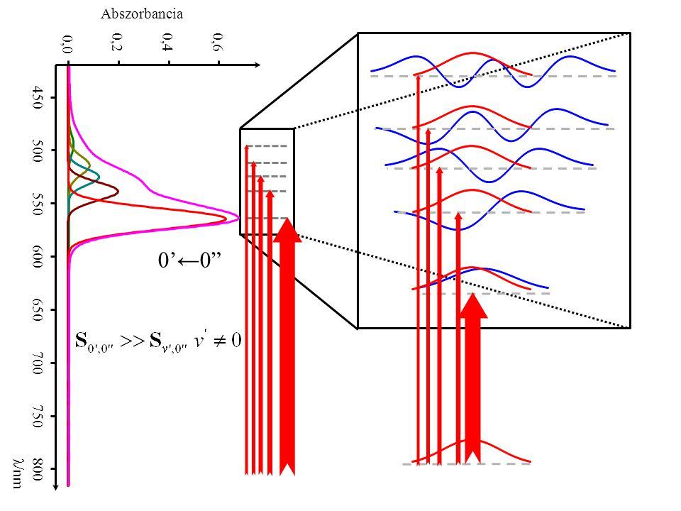 0,0 0,2. 0,4. 0,6. 450. 500. 550. 600. 650. 700. 750. 800. λ/nm. Abszorbancia. 0'←0