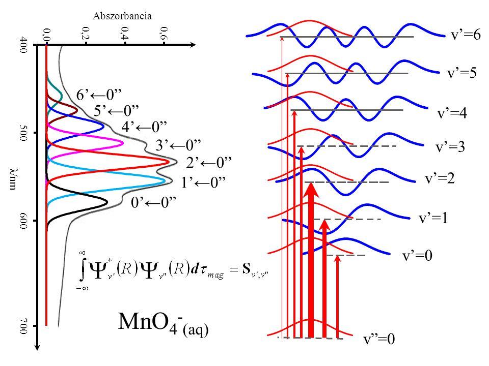 MnO4-(aq) v'=6 v'=5 6'←0 5'←0 v'=4 4'←0 3'←0 v'=3 2'←0 v'=2 1'←0