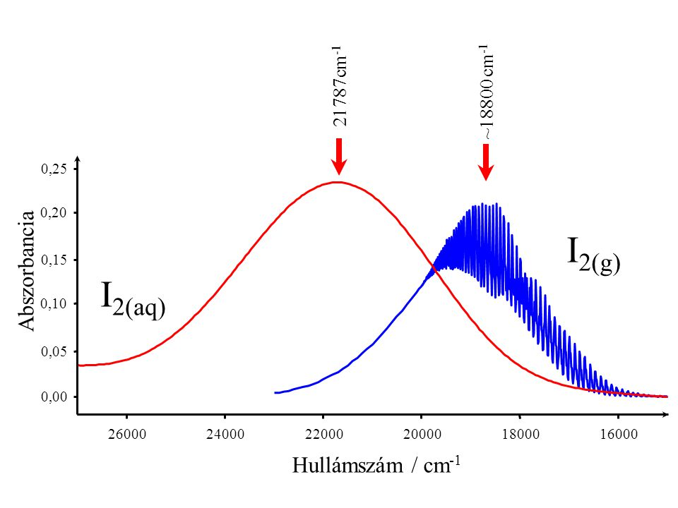 I2(g) I2(aq) Abszorbancia Hullámszám / cm-1 21787cm-1 ~18800 cm-1 0,25