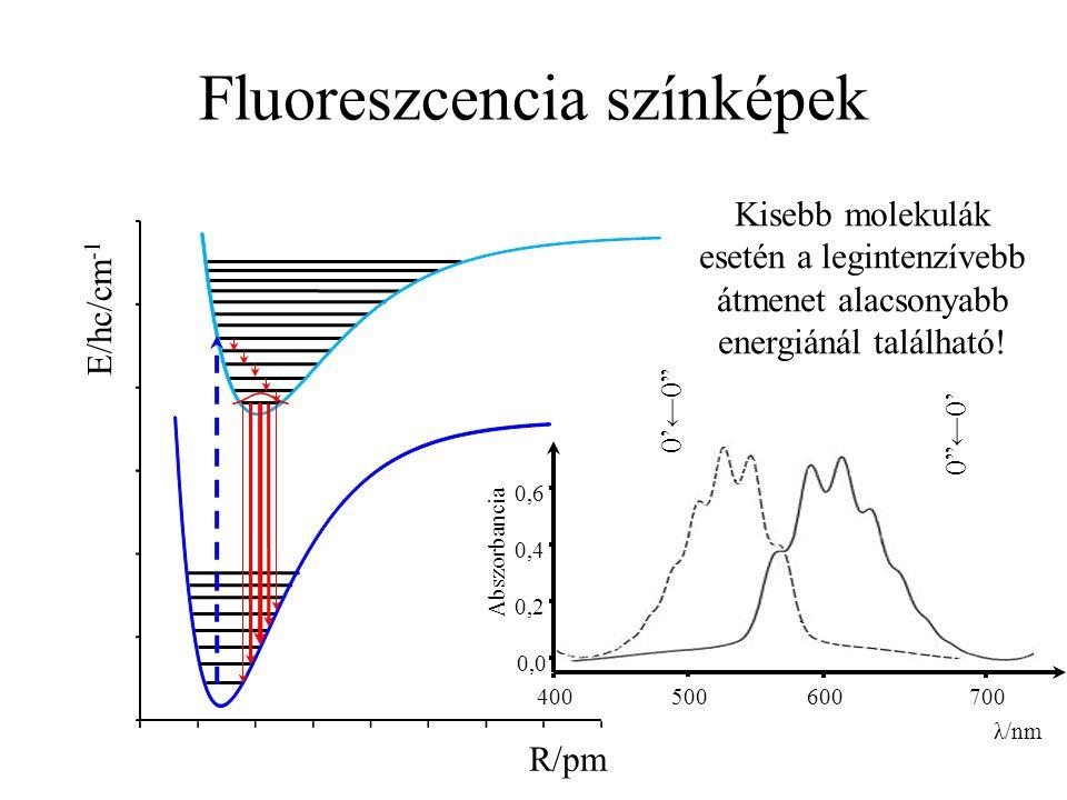 Fluoreszcencia színképek