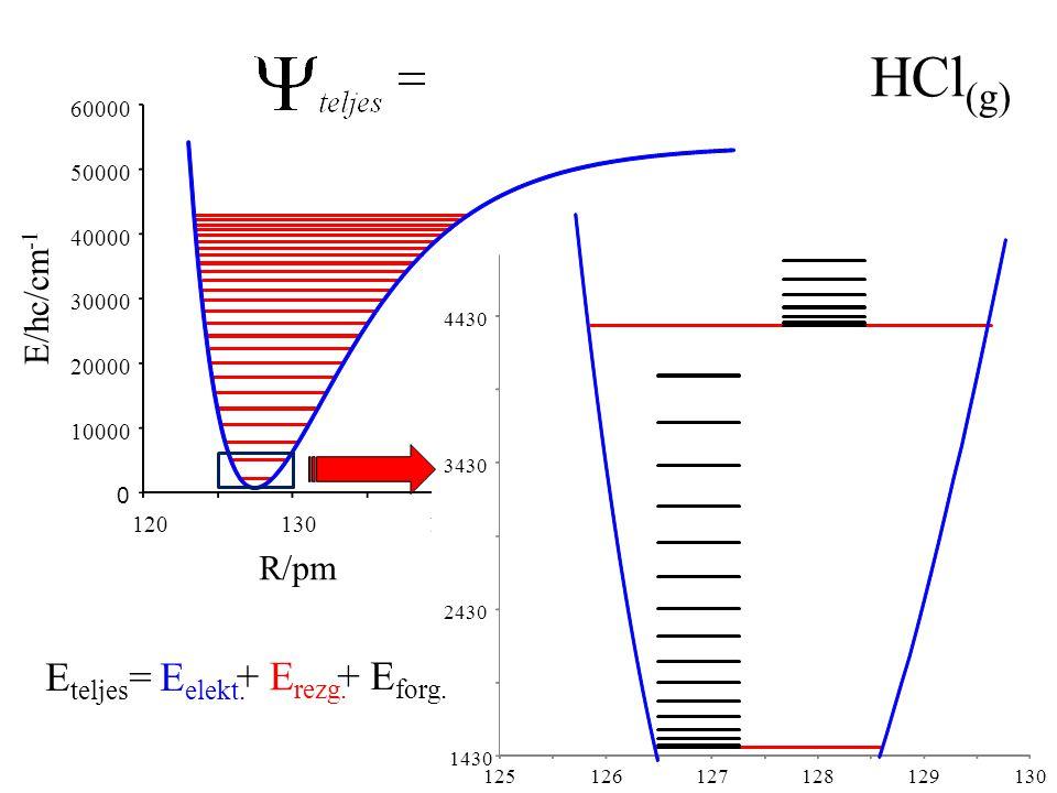 HCl(g) Eteljes= Eelekt. + Erezg. + Eforg. E/hc/cm-1 R/pm 10000 20000
