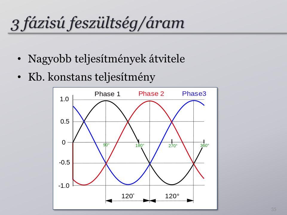 3 fázisú feszültség/áram