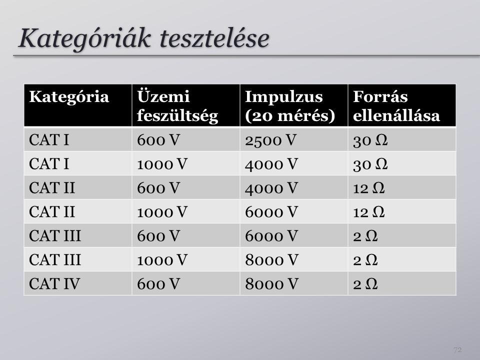 Kategóriák tesztelése
