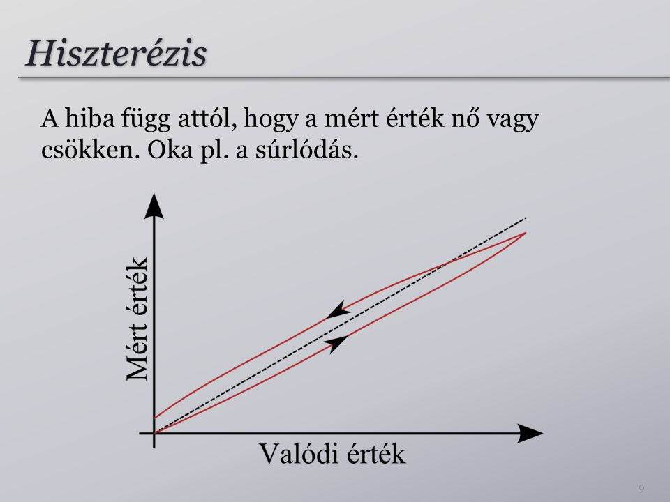 Hiszterézis A hiba függ attól, hogy a mért érték nő vagy csökken. Oka pl. a súrlódás.