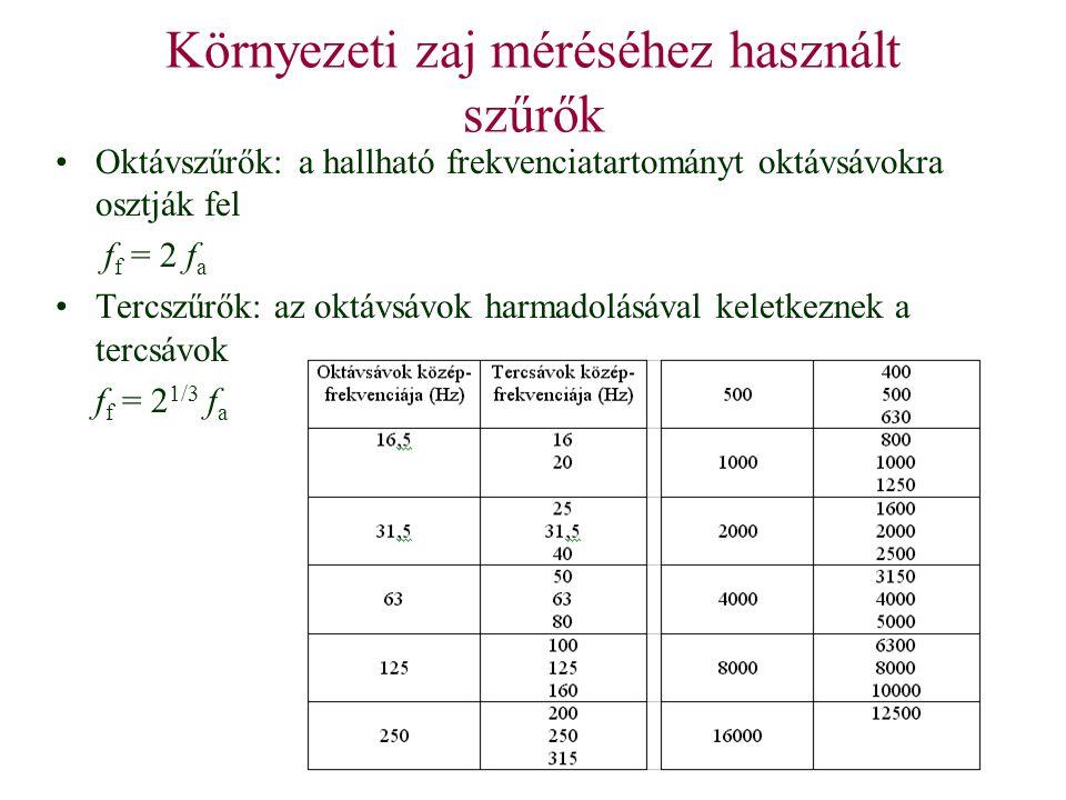 Környezeti zaj méréséhez használt szűrők