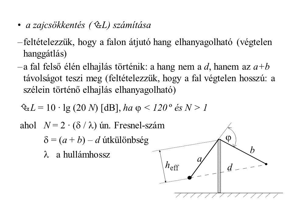 a zajcsökkentés (L) számítása