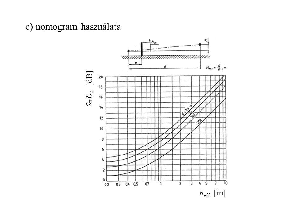 c) nomogram használata