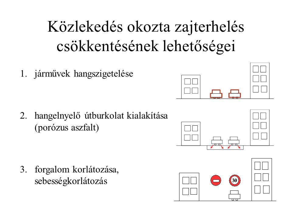 Közlekedés okozta zajterhelés csökkentésének lehetőségei