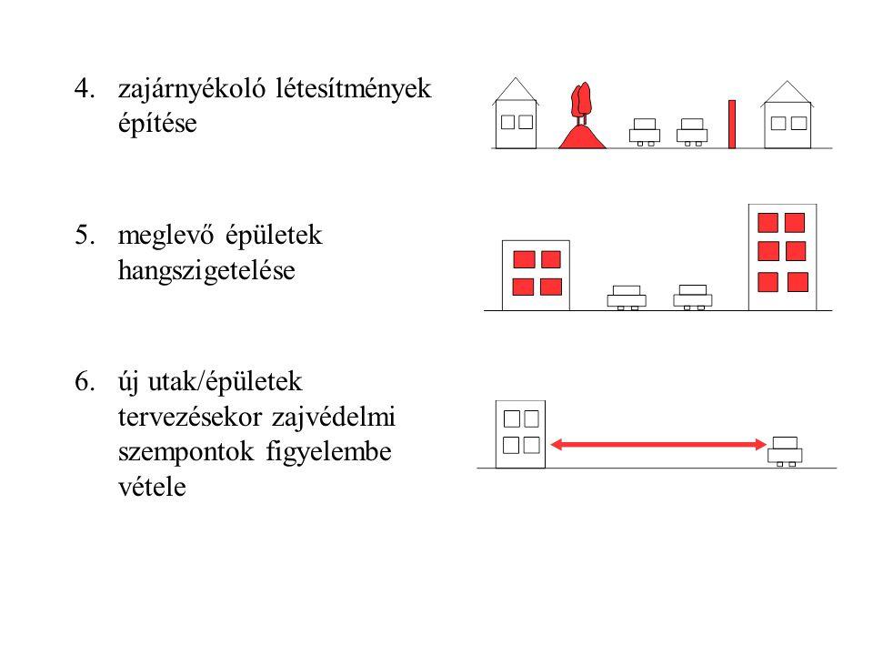 zajárnyékoló létesítmények építése