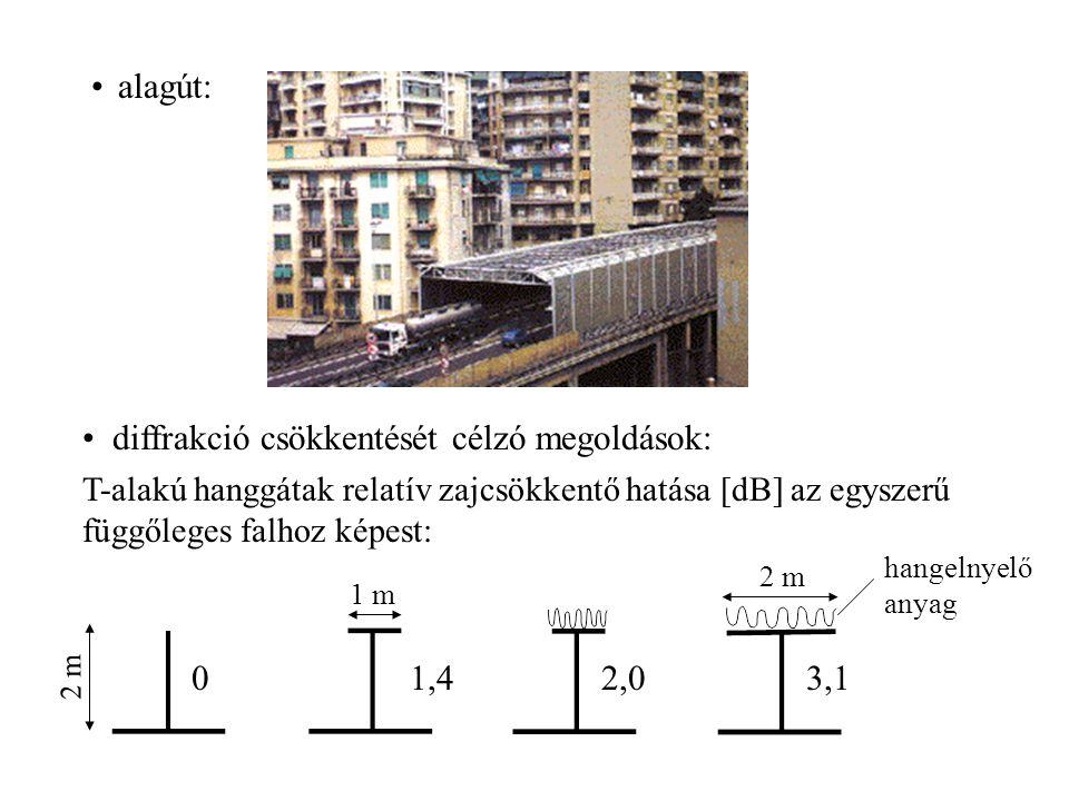 diffrakció csökkentését célzó megoldások: