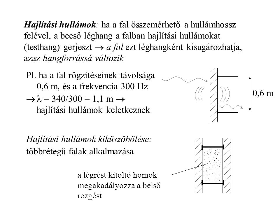 Pl. ha a fal rögzítéseinek távolsága 0,6 m, és a frekvencia 300 Hz