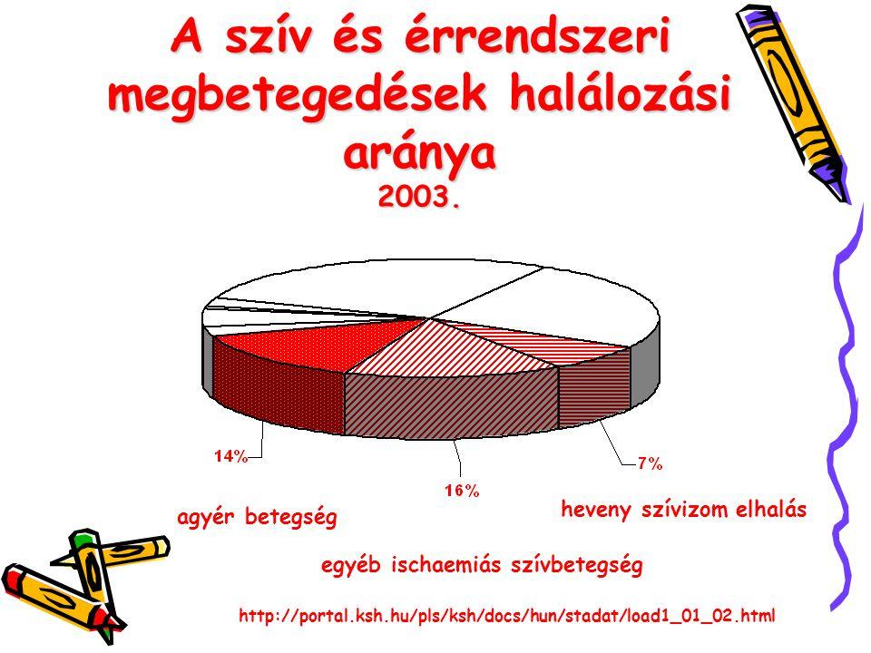 A szív és érrendszeri megbetegedések halálozási aránya 2003.