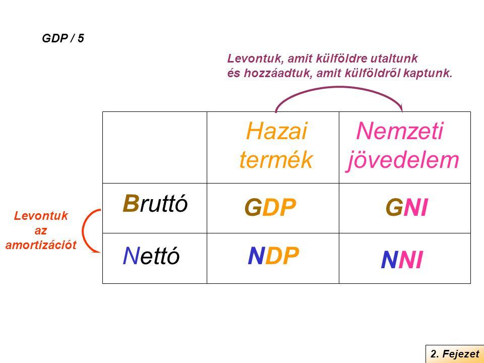 Bruttó Nettó Hazai termék Nemzeti jövedelem NDP GDP NNI GNI GDP / 5