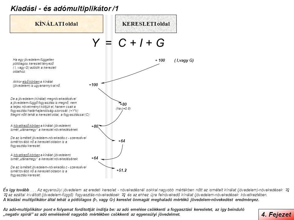 Y = C + I + G Kiadási - és adómultiplikátor /1 4. Fejezet