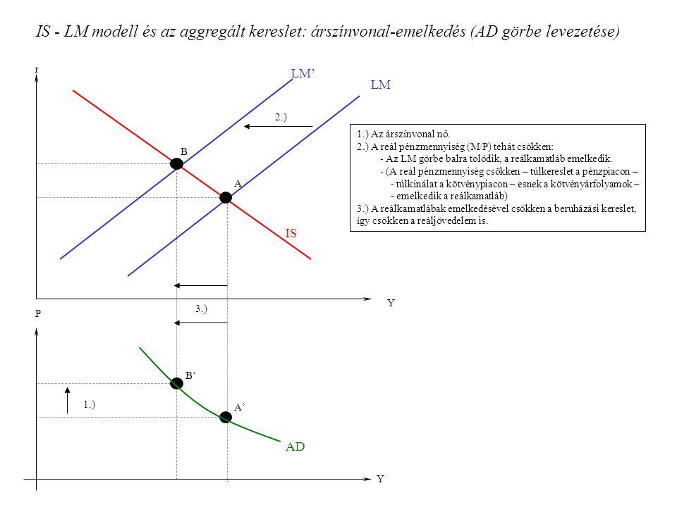 IS - LM modell és az aggregált kereslet: árszínvonal-emelkedés (AD görbe levezetése)
